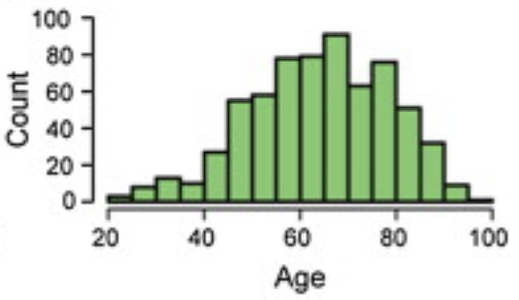 Distribution of human ages from second source